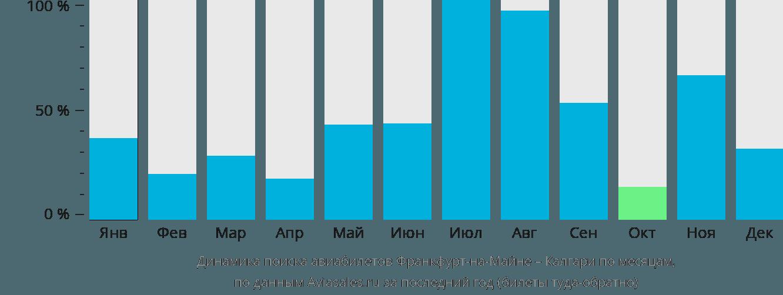 Динамика поиска авиабилетов из Франкфурта-на-Майне в Калгари по месяцам