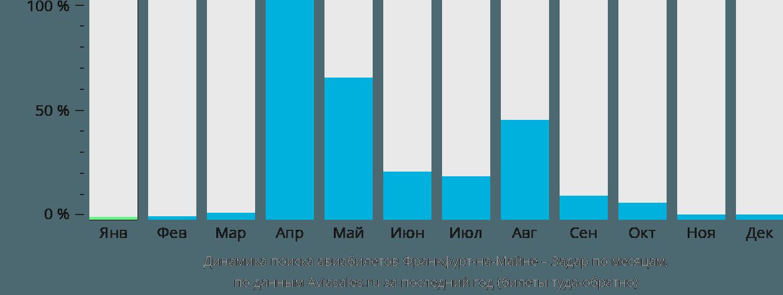 Динамика поиска авиабилетов из Франкфурта-на-Майне в Задар по месяцам
