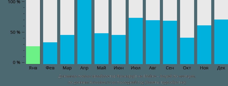 Динамика поиска авиабилетов из Франкфурта-на-Майне в Загреб по месяцам