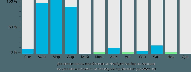 Динамика поиска авиабилетов из Фрайдей-Харбор по месяцам