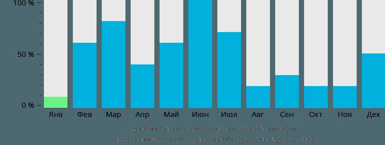 Динамика поиска авиабилетов из Флурё по месяцам