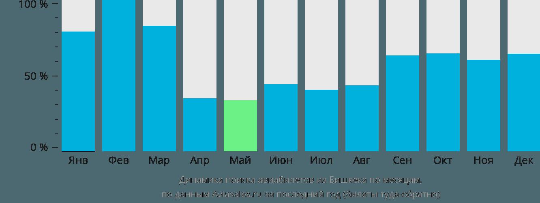 Динамика поиска авиабилетов из Бишкека по месяцам