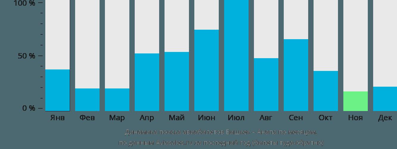 Динамика поиска авиабилетов из Бишкека в Анапу по месяцам