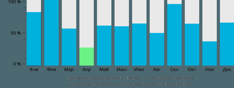 Динамика поиска авиабилетов из Бишкека в Сочи по месяцам