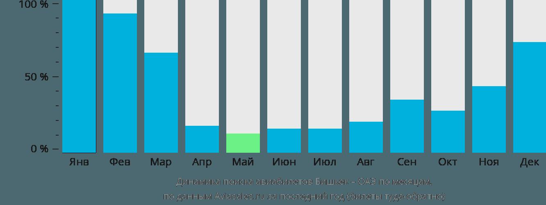 Динамика поиска авиабилетов из Бишкека в ОАЭ по месяцам