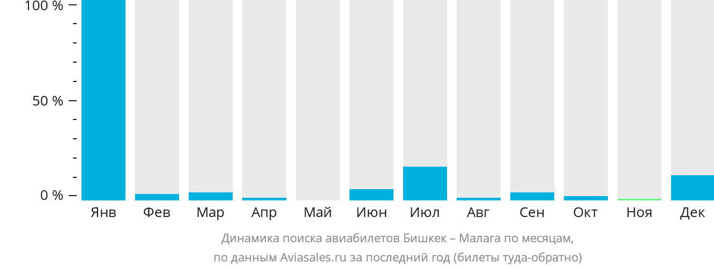 Динамика поиска авиабилетов из Бишкека в Малагу по месяцам