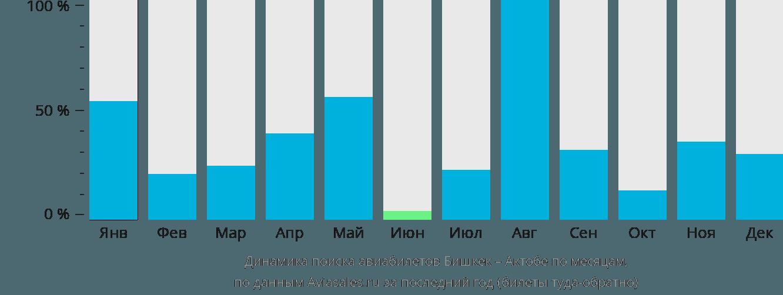 Динамика поиска авиабилетов из Бишкека в Актюбинск по месяцам