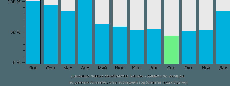 Динамика поиска авиабилетов из Бишкека в Алматы по месяцам
