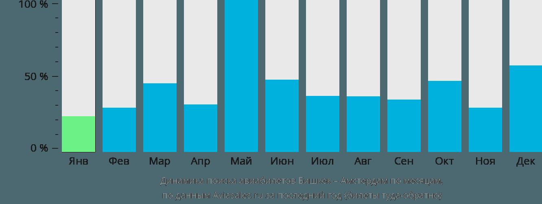 Динамика поиска авиабилетов из Бишкека в Амстердам по месяцам