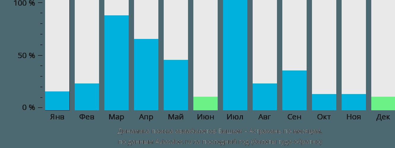 Динамика поиска авиабилетов из Бишкека в Астрахань по месяцам