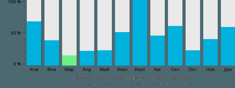 Динамика поиска авиабилетов из Бишкека в Афины по месяцам