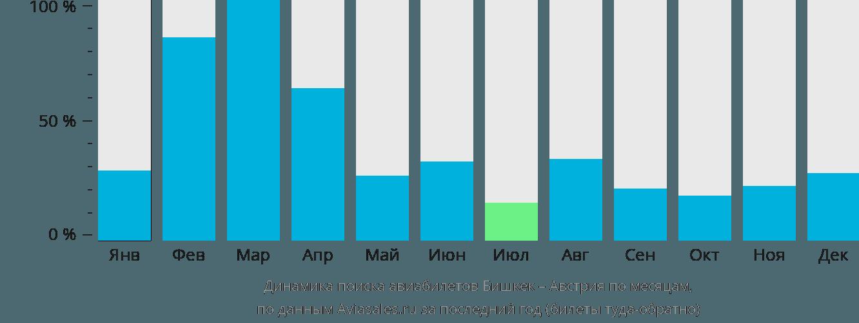 Динамика поиска авиабилетов из Бишкека в Австрию по месяцам