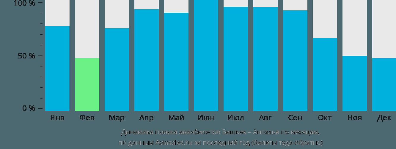 Динамика поиска авиабилетов из Бишкека в Анталью по месяцам