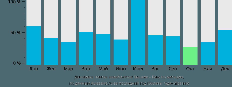Динамика поиска авиабилетов из Бишкека в Баку по месяцам