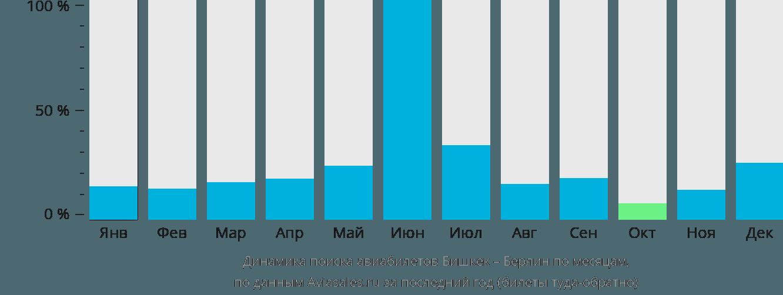 Динамика поиска авиабилетов из Бишкека в Берлин по месяцам