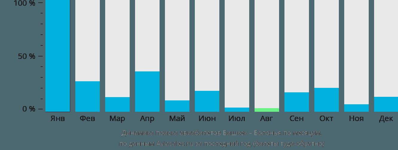 Динамика поиска авиабилетов из Бишкека в Болонью по месяцам