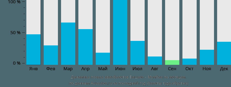 Динамика поиска авиабилетов из Бишкека в Мумбаи по месяцам