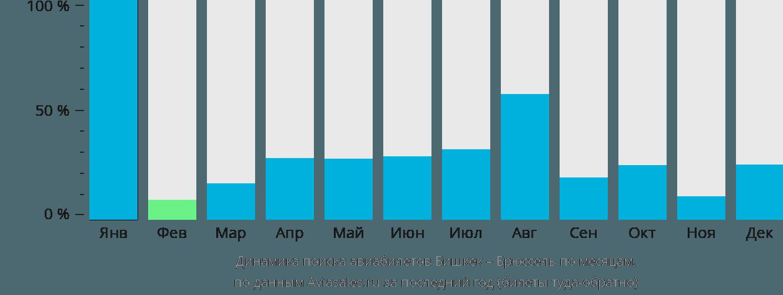 Динамика поиска авиабилетов из Бишкека в Брюссель по месяцам