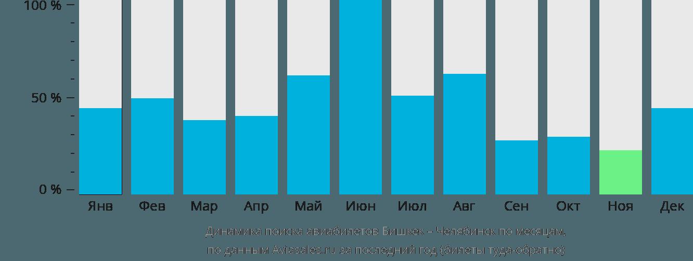 Динамика поиска авиабилетов из Бишкека в Челябинск по месяцам