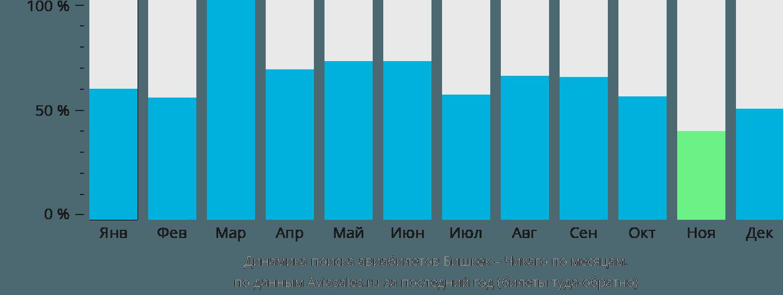 Динамика поиска авиабилетов из Бишкека в Чикаго по месяцам