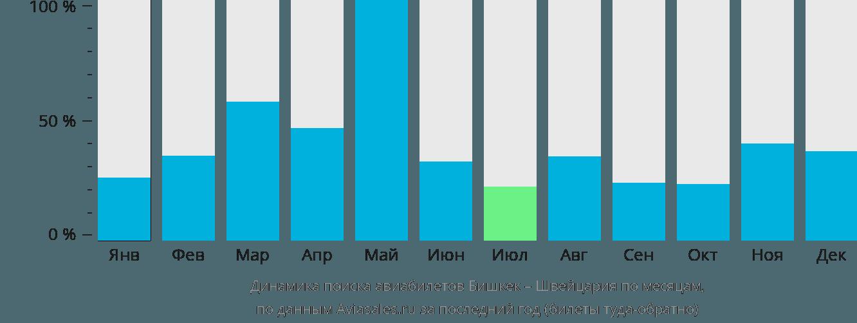 Динамика поиска авиабилетов из Бишкека в Швейцарию по месяцам