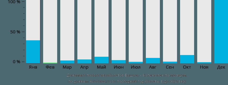 Динамика поиска авиабилетов из Бишкека в Копенгаген по месяцам