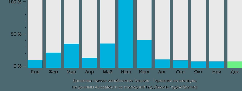 Динамика поиска авиабилетов из Бишкека в Германию по месяцам