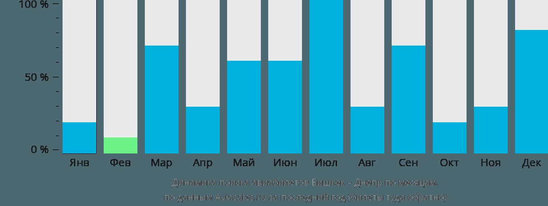 Динамика поиска авиабилетов из Бишкека в Днепр по месяцам