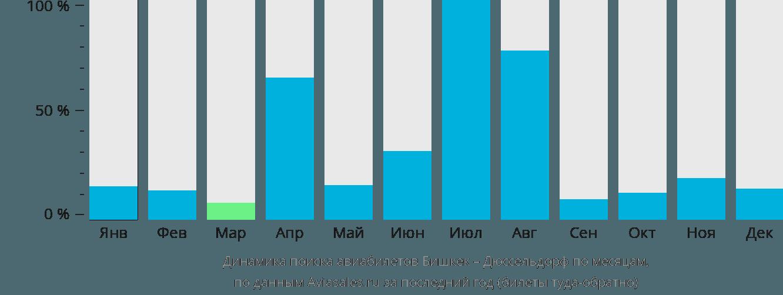 Динамика поиска авиабилетов из Бишкека в Дюссельдорф по месяцам