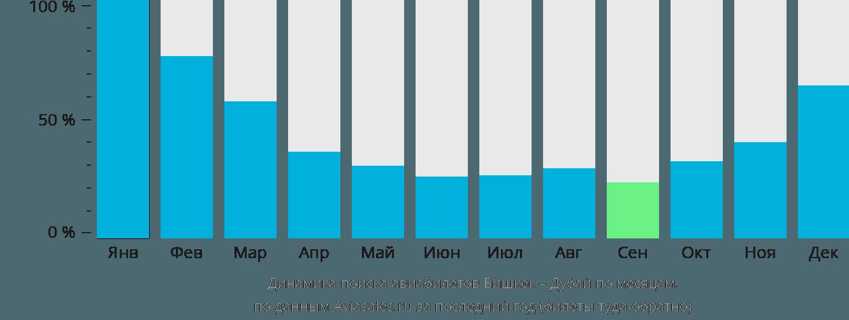 Динамика поиска авиабилетов из Бишкека в Дубай по месяцам