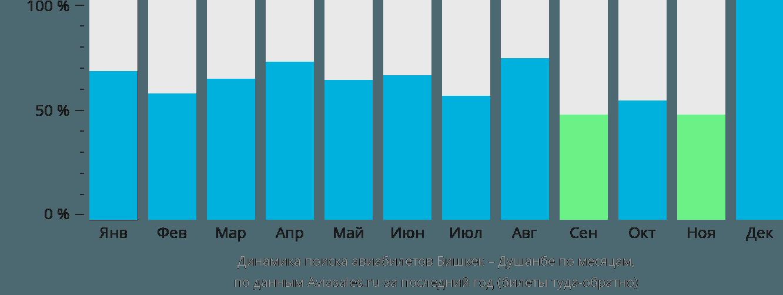 Динамика поиска авиабилетов из Бишкека в Душанбе по месяцам