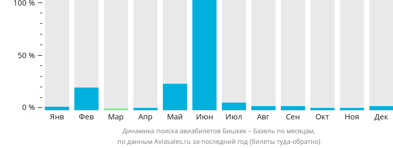 Динамика поиска авиабилетов из Бишкека в Базель по месяцам