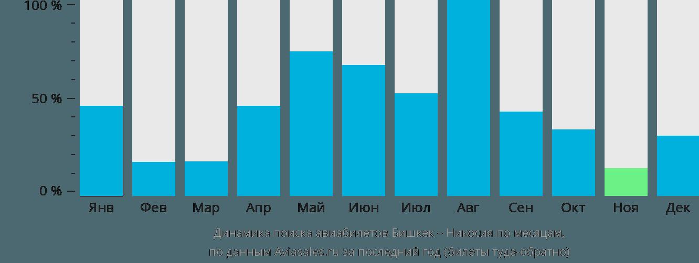 Динамика поиска авиабилетов из Бишкека в Никосию по месяцам
