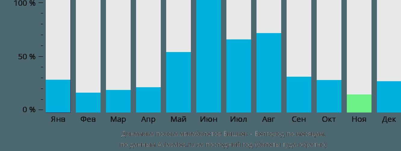 Динамика поиска авиабилетов из Бишкека в Белгород по месяцам