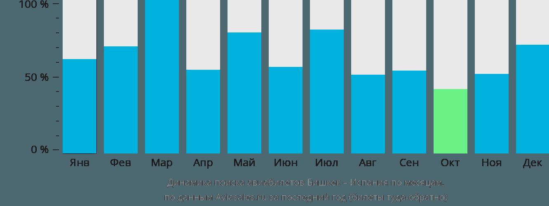 Динамика поиска авиабилетов из Бишкека в Испанию по месяцам
