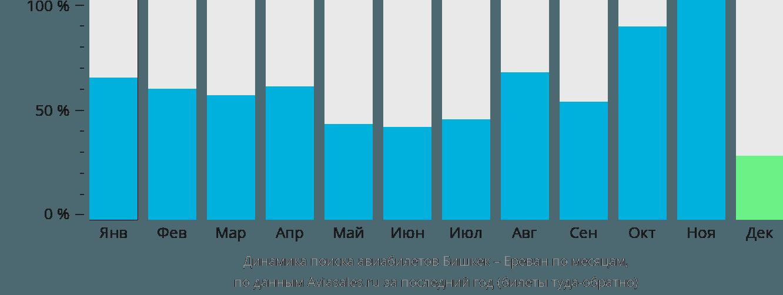 Динамика поиска авиабилетов из Бишкека в Ереван по месяцам