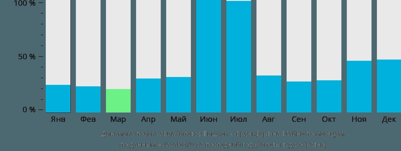 Динамика поиска авиабилетов из Бишкека во Франкфурт-на-Майне по месяцам