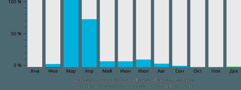 Динамика поиска авиабилетов из Бишкека в Бишкек по месяцам