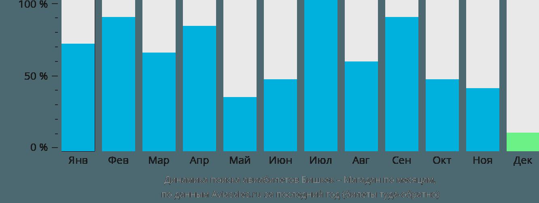 Динамика поиска авиабилетов из Бишкека в Магадан по месяцам