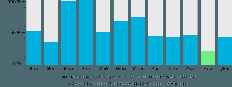Динамика поиска авиабилетов из Бишкека в Нижний Новгород по месяцам