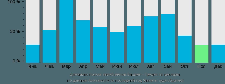 Динамика поиска авиабилетов из Бишкека в Грецию по месяцам