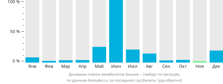 Динамика поиска авиабилетов из Бишкека в Гамбург по месяцам