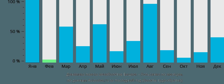 Динамика поиска авиабилетов из Бишкека в Хельсинки по месяцам