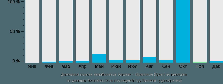 Динамика поиска авиабилетов из Бишкека в Ираклион (Крит) по месяцам