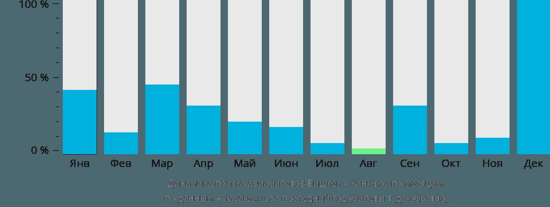 Динамика поиска авиабилетов из Бишкека в Ханчжоу по месяцам