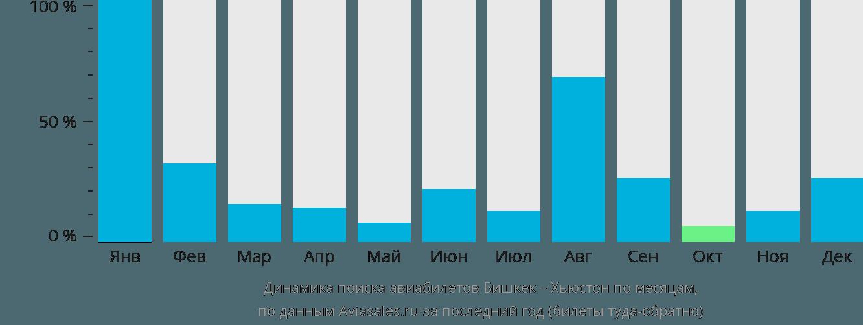 Динамика поиска авиабилетов из Бишкека в Хьюстон по месяцам