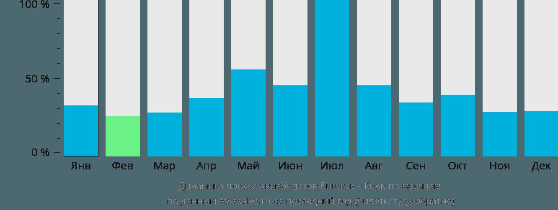 Динамика поиска авиабилетов из Бишкека в Киев по месяцам