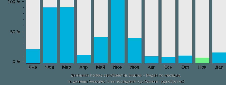 Динамика поиска авиабилетов из Бишкека в Индию по месяцам