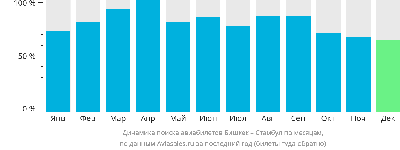 Динамика поиска авиабилетов из Бишкека в Стамбул по месяцам