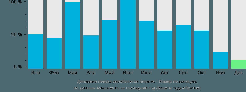 Динамика поиска авиабилетов из Бишкека в Измир по месяцам